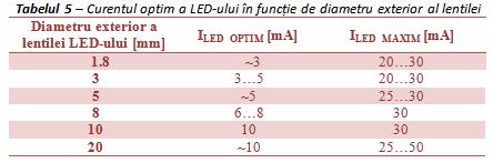 Curentul%20optim%20prin%20LED%20(tabel%205).png