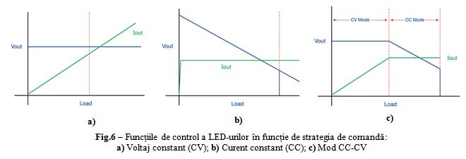 Functiile%20de%20control%20a%20LED-urilor.png