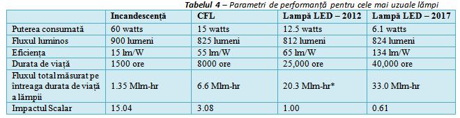 Parametri%20de%20performanta%20pentru%20cele%20mai%20uzuale%20lampi%20(tabel%204).png