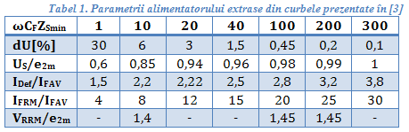 tabel1%20parametrii%20alimentatorului.PN