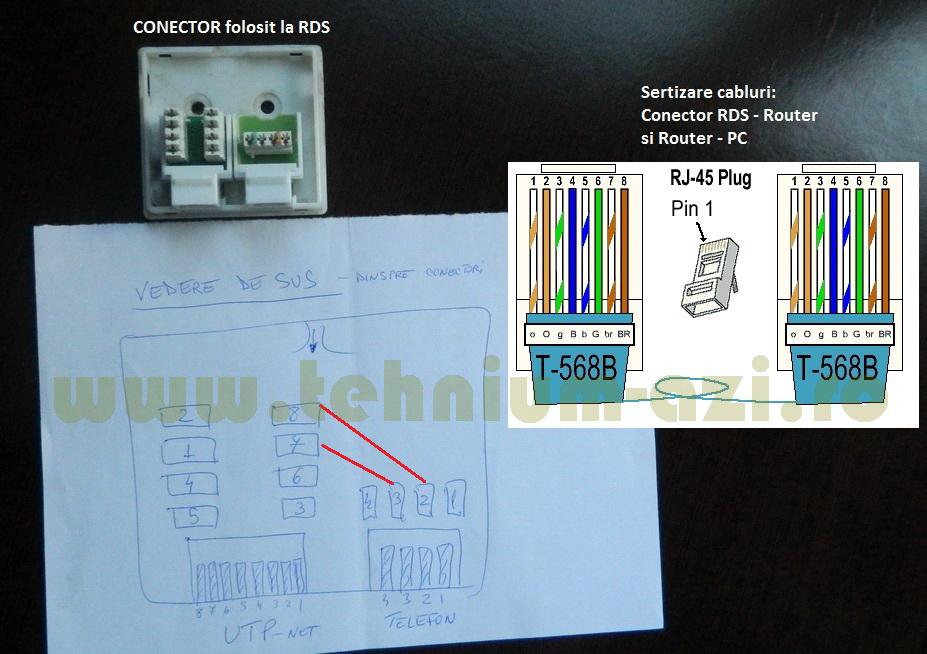 Conectare Cablu La doza RDS