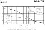 Curent vs Frecventa IRG4PC50F.png