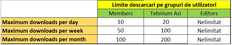Limite descarcari pe grupuri de utilizatori.png