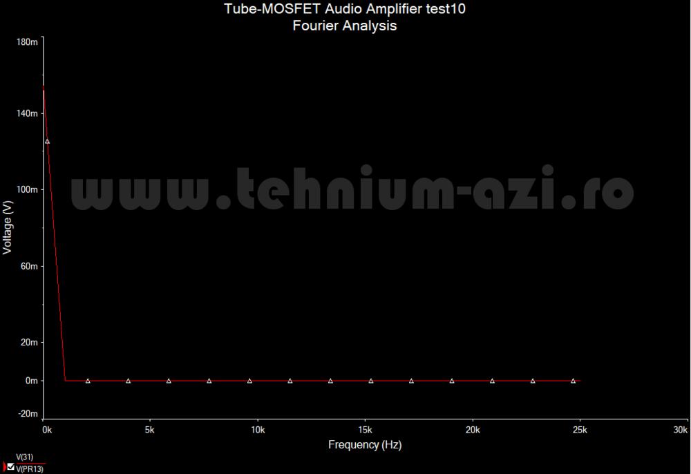 HT300mk3 - Analiza Fourier a tensiunii de iesire a amplificatorului.png