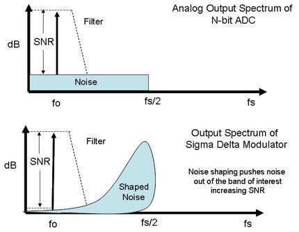 Analog Spectrum Noise - N-bit ADC vs Sigma Delta ADC.jpg