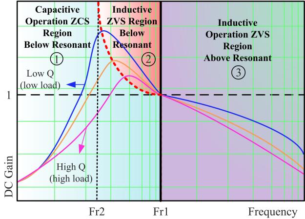 Gain-curve-of-LLC-converter.png